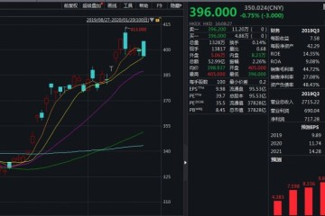 马化腾上星期减持腾讯售500万股套现约20亿港元