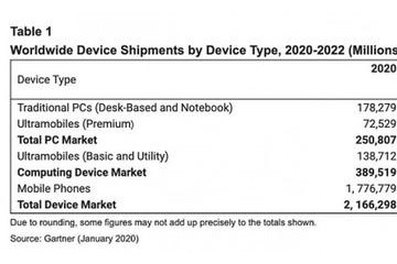 Gartner陈述商场小幅复苏5G将推进用户晋级手机