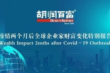 胡润百富全球百强企业家近两月丢失2.6万亿元