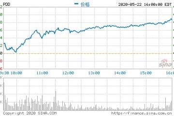 拼多多营收超预期周五收盘股价大涨14.5%