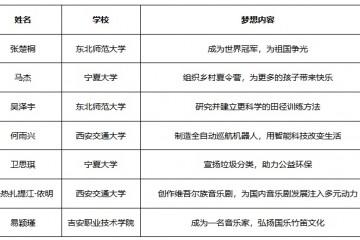 本就有梦一起追——中国宋庆龄基金会本田梦想基金第三期学员正式公布