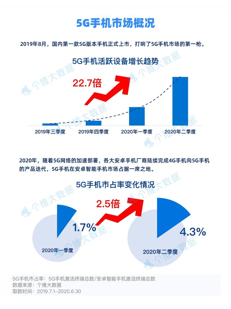 5G手机市场概况