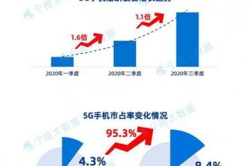 个推发布Q3安卓智能手机报告:5G手机增长强劲,市占率涨幅高达95.3%