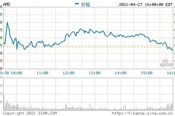 AMD第一季度营收34.45亿美元净利同比大增243%